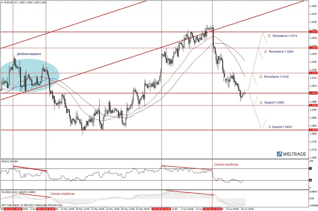 Прогноз по EUR/USD на неделю (01.07.13 - 05.07.13) - четырех часовой график (H4)