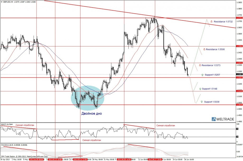Прогноз по GBP/USD на неделю (01.07.13 - 05.07.13) - четырех часовой график (H4)