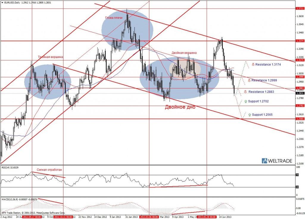 Прогноз по EUR/USD на неделю (08.07.13 - 12.07.13) - дневной график (D1)