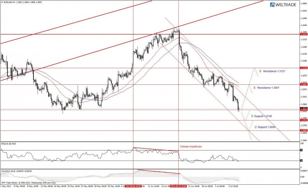 Прогноз по EUR/USD на неделю (08.07.13 - 12.07.13) - четырех часовой график (H4)