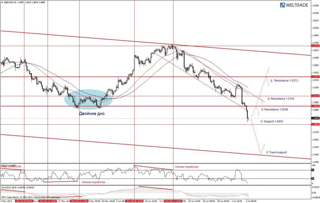 Прогноз по GBP/USD на неделю (08.07.13 - 12.07.13) - четырех часовой график (H4)