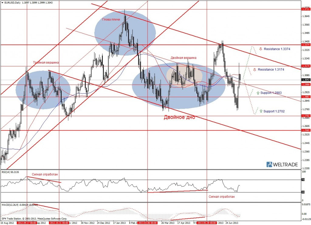 Прогноз по EUR/USD на неделю (15.07.13 - 19.07.13) - дневной график (D1)