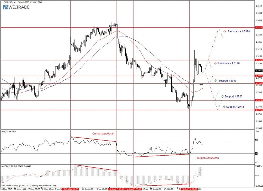 Прогноз по EUR/USD на неделю (15.07.13 - 19.07.13) - четырех часовой график (H4)