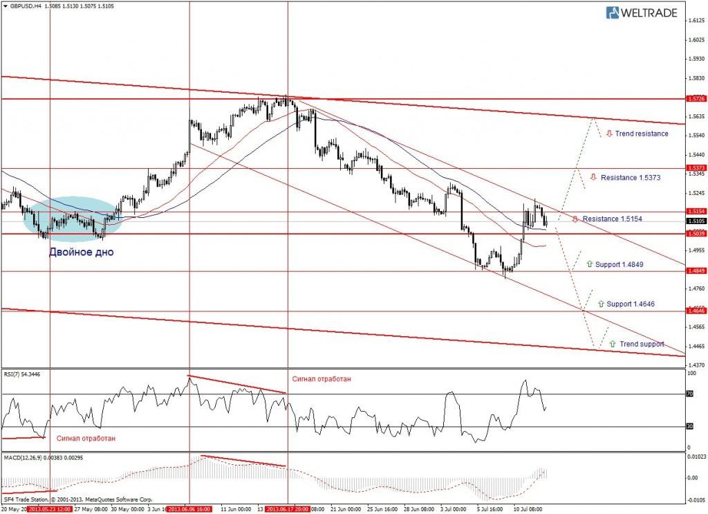 Прогноз по GBP/USD на неделю (15.07.13 - 19.07.13) - четырех часовой график (H4)