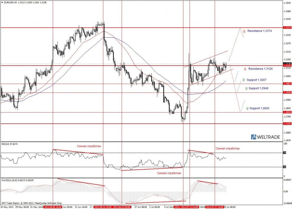 Прогноз по EUR/USD на неделю (22.07.13 - 26.07.13) - четырех часовой график (H4)