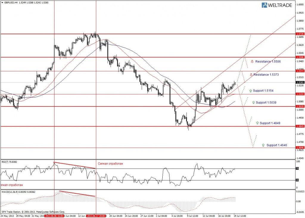 Прогноз по GBP/USD на неделю (22.07.13 - 26.07.13) - четырех часовой график (H4)