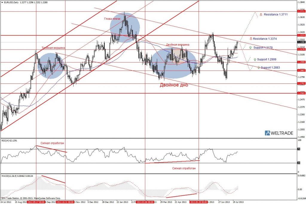 Прогноз по EUR/USD на неделю (29.07.13 - 02.08.13) - дневной график (D1)