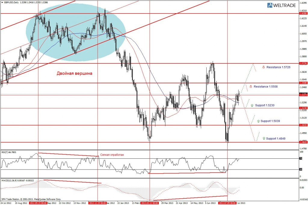 Прогноз по GBP/USD на неделю (29.07.13 - 02.08.13) - дневной график (D1)