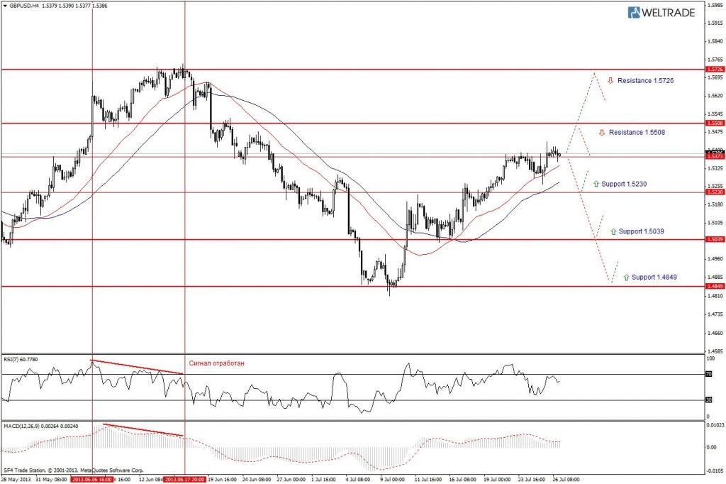 Прогноз по GBP/USD на неделю (29.07.13 - 02.08.13) - четырех часовой график (H4)