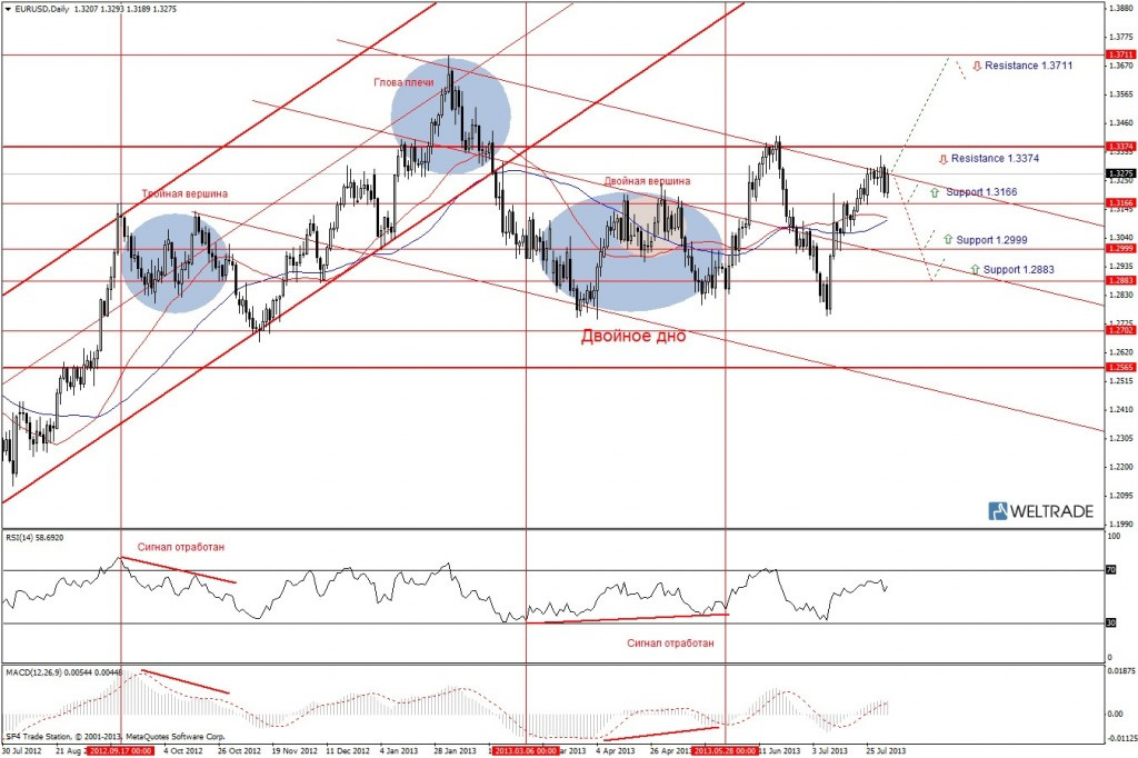 Прогноз по EUR/USD на неделю (05.08.13 - 09.08.13) - дневной график (D1)
