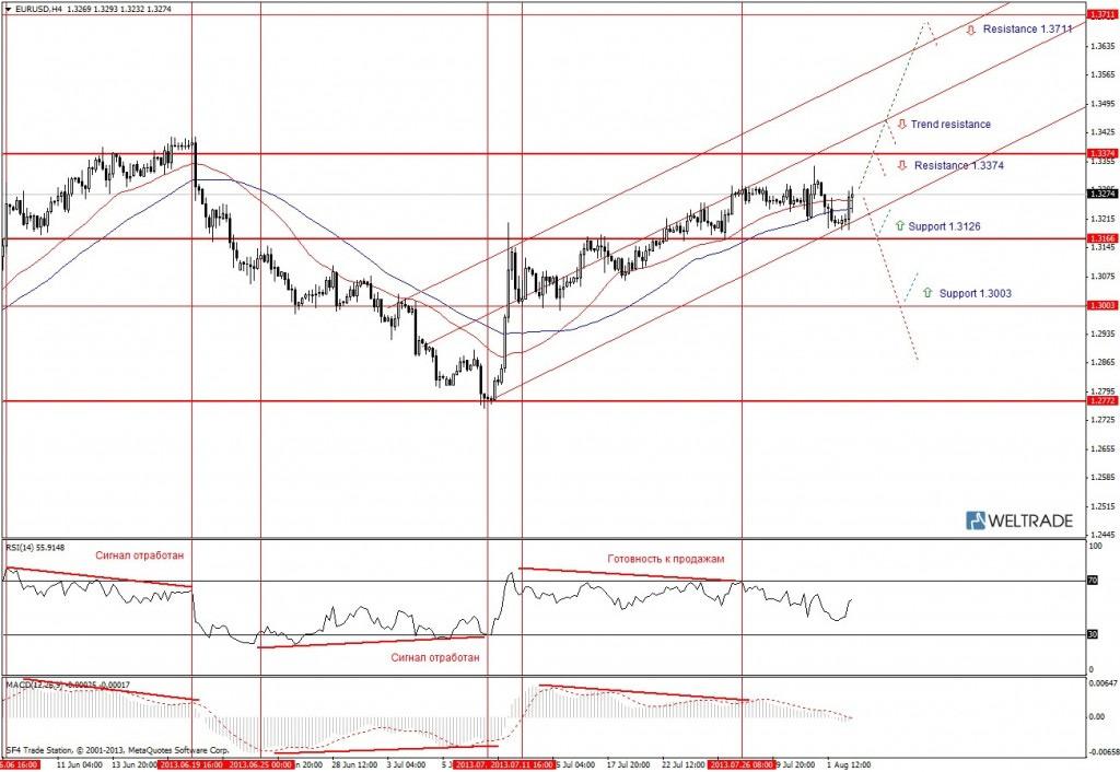Прогноз по EUR/USD на неделю (05.08.13 - 09.08.13) - четырех часовой график (H4)