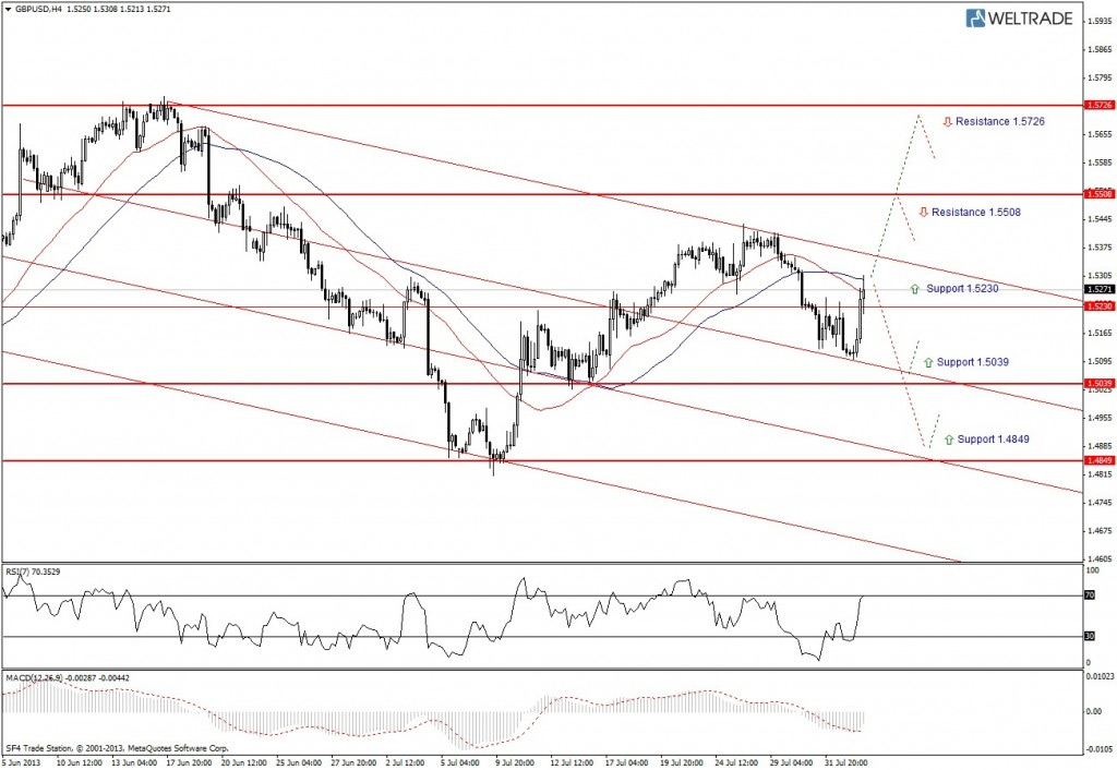 Прогноз по GBP/USD на неделю (05.08.13 - 09.08.13) - четырех часовой график (H4)
