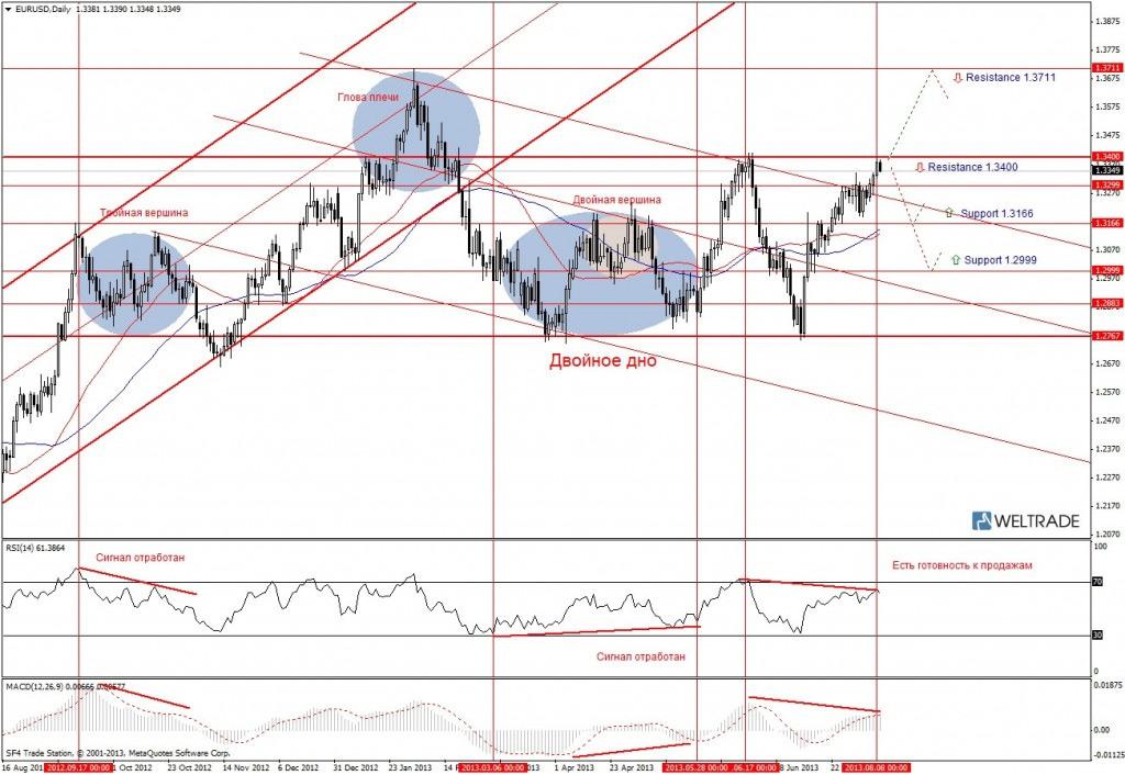 Прогноз по EUR/USD на неделю (12.08.13 - 16.08.13) - дневной график (D1)