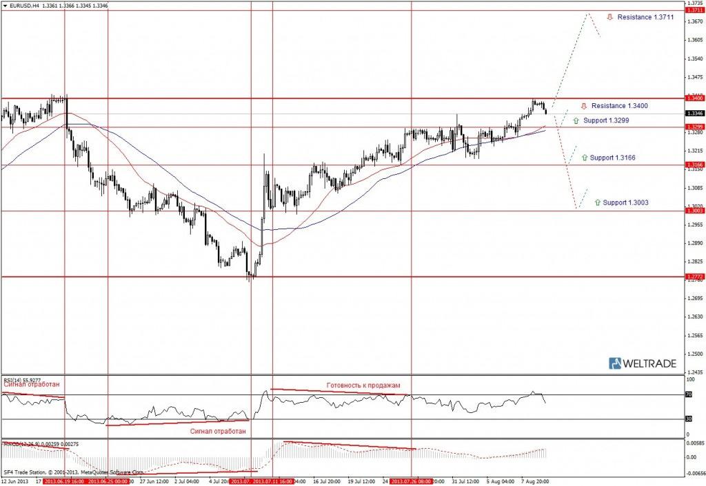 Прогноз по EUR/USD на неделю (12.08.13 - 16.08.13) - четырех часовой график (H4)