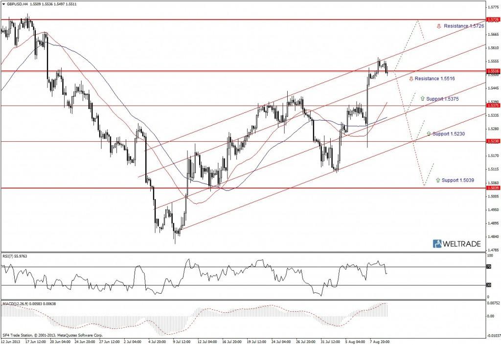 Прогноз по GBP/USD на неделю (12.08.13 - 16.08.13) - четырех часовой график (H4)