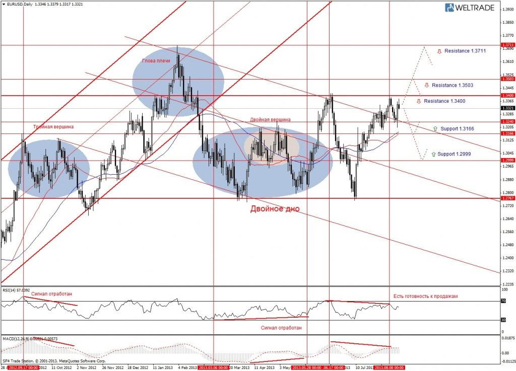 Прогноз по EUR/USD на неделю (19.08.13 - 23.08.13) - дневной график (D1)