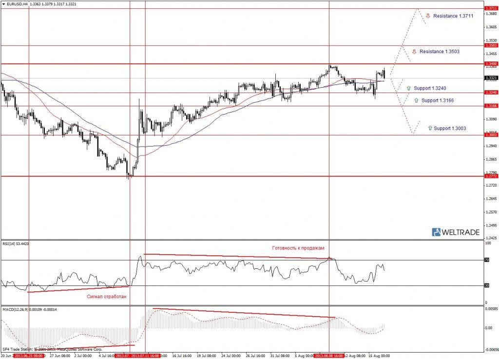 Прогноз по EUR/USD на неделю (19.08.13 - 23.08.13) - четырех часовой график (H4)