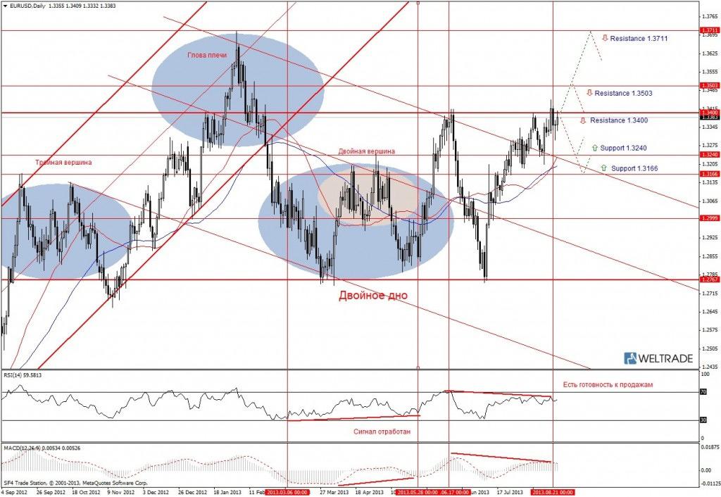 Прогноз по EUR/USD на неделю (26.08.13 - 30.08.13) - дневной график (D1)