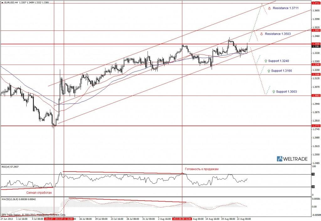 Прогноз по EUR/USD на неделю (26.08.13 - 30.08.13) - четырех часовой график (H4)