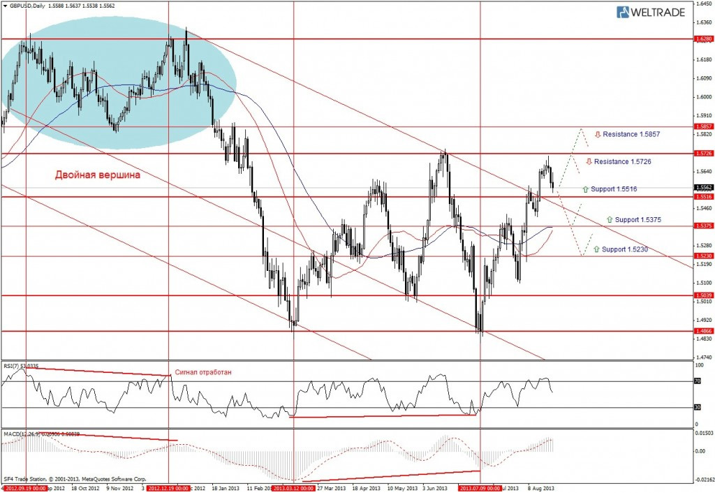 Прогноз по GBP/USD на неделю (26.08.13 - 30.08.13) - дневной график (D1)