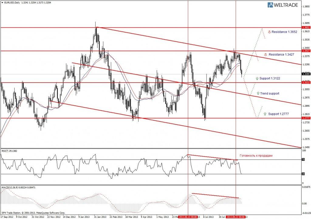 Прогноз по EUR/USD на неделю (02.09.13 - 06.09.13) - дневной график (D1)