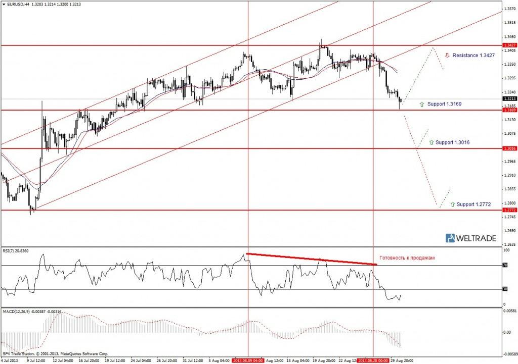 Прогноз по EUR/USD на неделю (02.09.13 - 06.09.13) - четырех часовой график (H4)