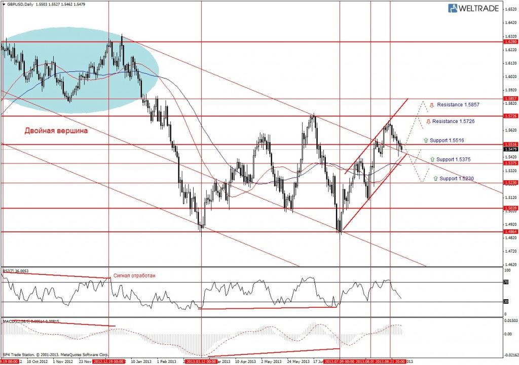 Прогноз по GBP/USD на неделю (02.09.13 - 06.09.13) - дневной график (D1)