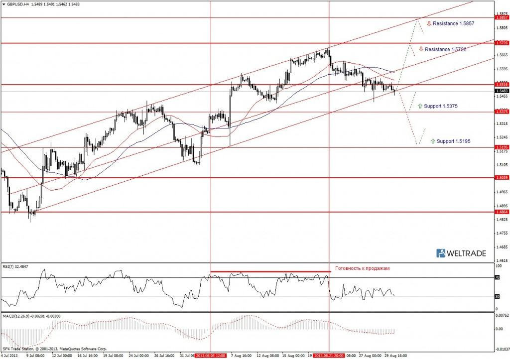 Прогноз по GBP/USD на неделю (02.09.13 - 06.09.13) - четырех часовой график (H4)