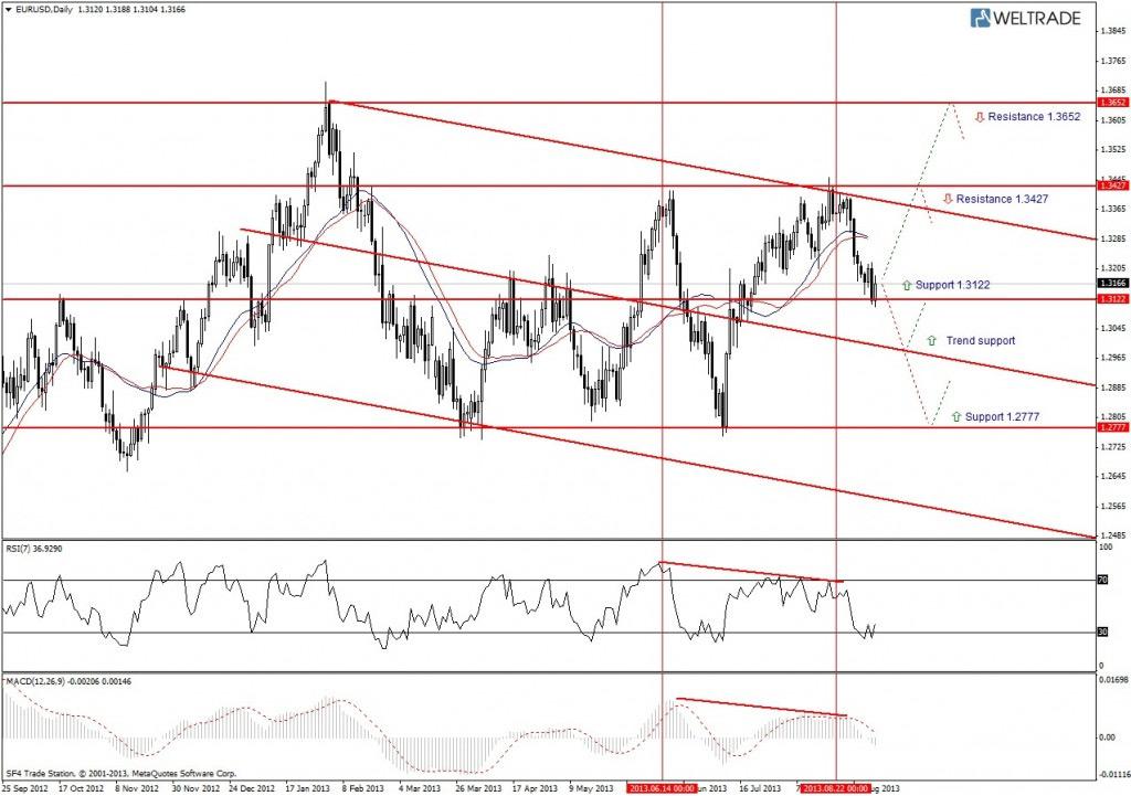 Прогноз по EUR/USD на неделю (09.09.13 - 13.09.13) - дневной график (D1)
