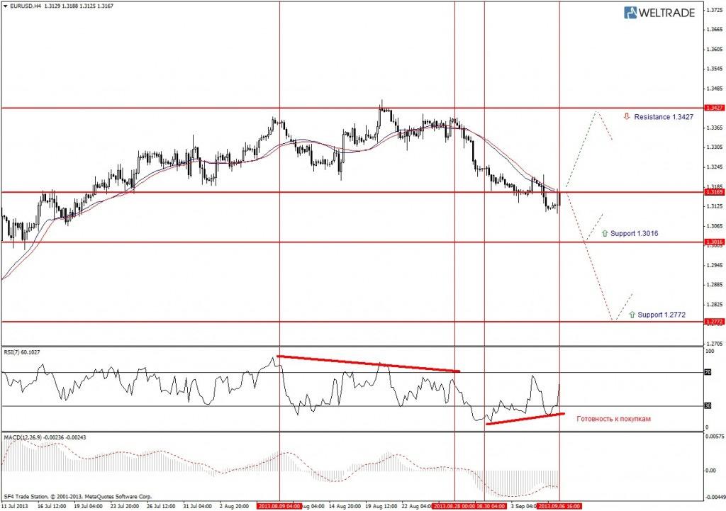 Прогноз по EUR/USD на неделю (09.09.13 - 13.09.13) - четырех часовой график (H4)
