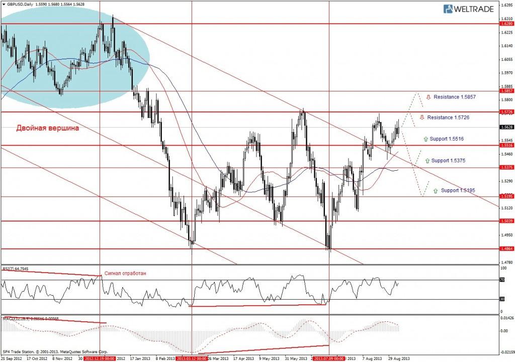 Прогноз по GBP/USD на неделю (09.09.13 - 13.09.13) - дневной график (D1)