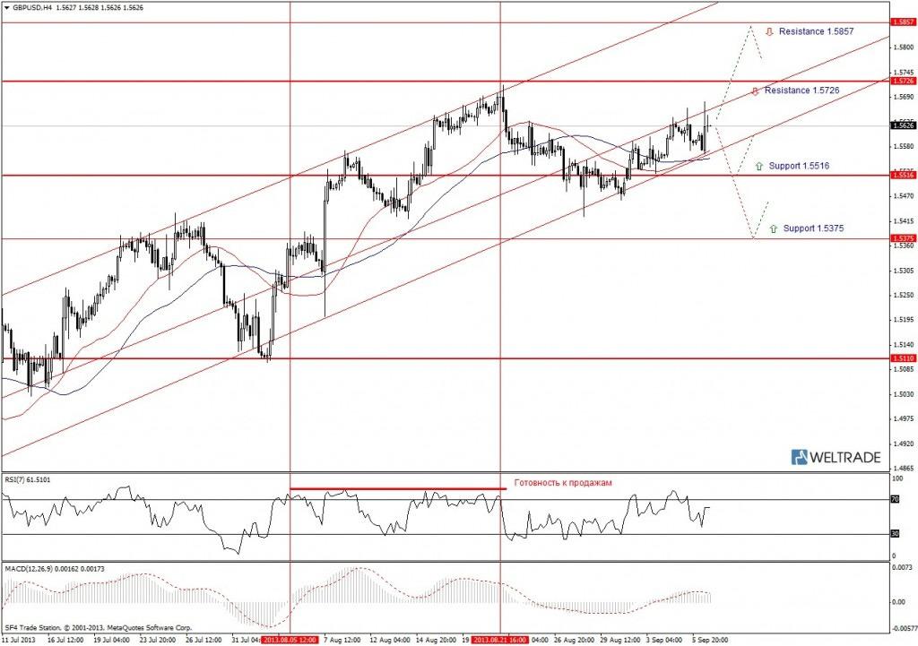 Прогноз по GBP/USD на неделю (09.09.13 - 13.09.13) - четырех часовой график (H4)