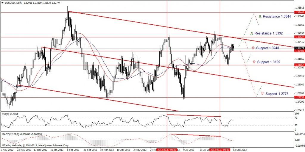 Прогноз по EUR/USD на неделю (16.09.13 - 20.09.13) - дневной график (D1)
