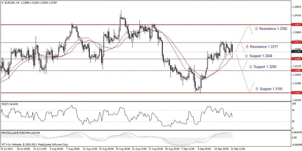 Прогноз по EUR/USD на неделю (16.09.13 - 20.09.13) - четырех часовой график (H4)