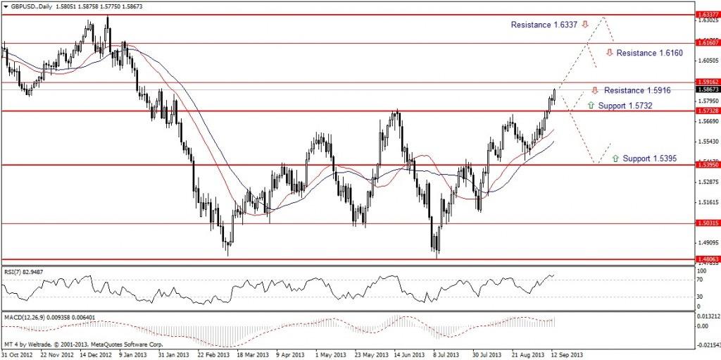 Прогноз по GBP/USD на неделю (16.09.13 - 20.09.13) - дневной график (D1)