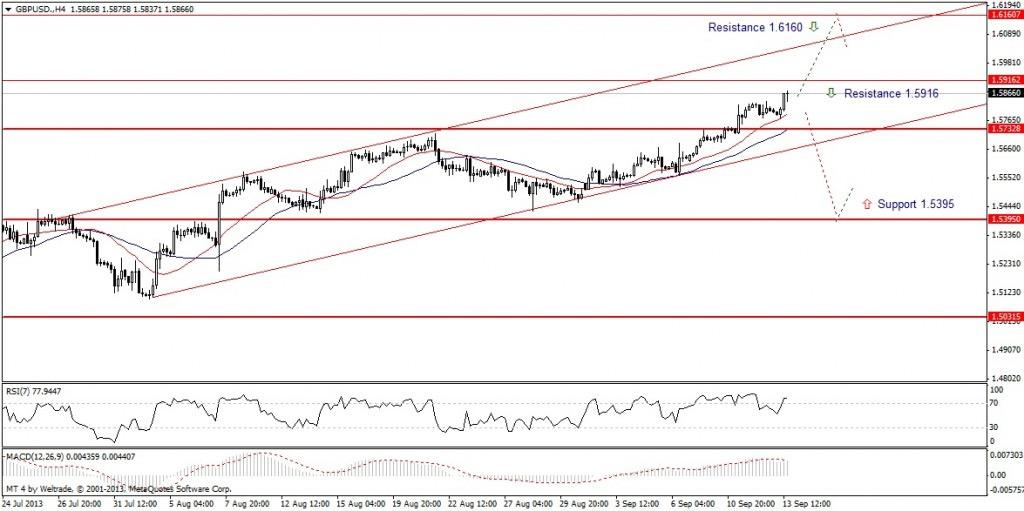 Прогноз по GBP/USD на неделю (16.09.13 - 20.09.13) - четырех часовой график (H4)