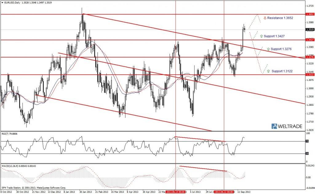 Прогноз по EUR/USD на неделю (23.09.13 - 27.09.13) - дневной график (D1)