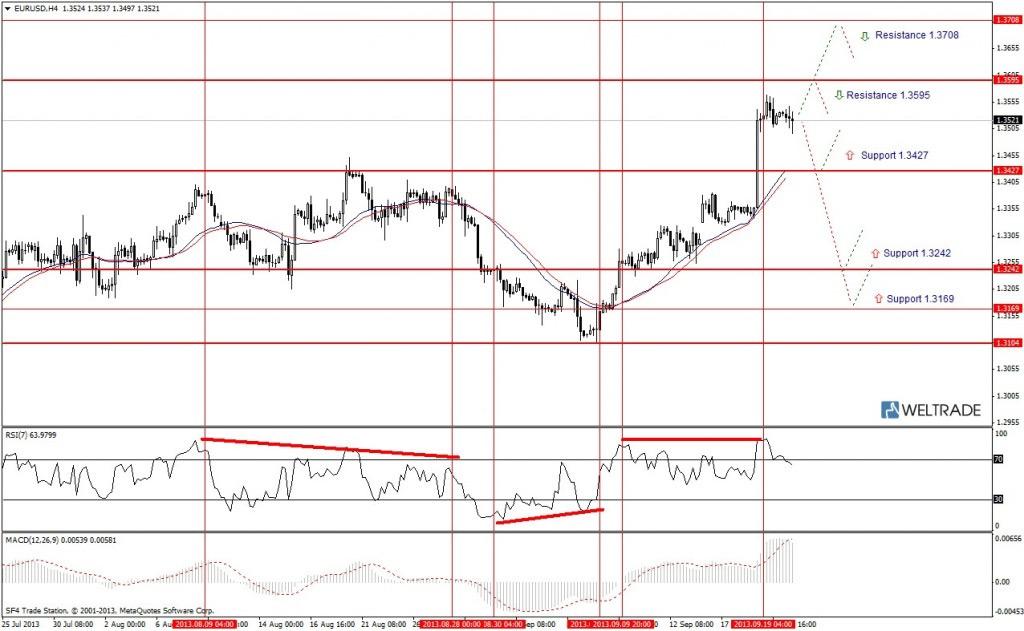 Прогноз по EUR/USD на неделю (23.09.13 - 27.09.13) - четырех часовой график (H4)