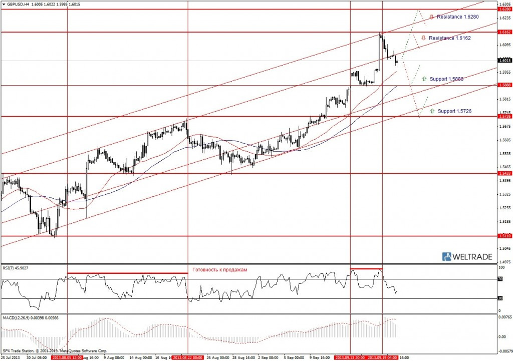 Прогноз по GBP/USD на неделю (23.09.13 - 27.09.13) - четырех часовой график (H4)