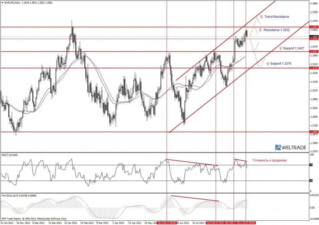 Прогноз по EUR/USD на неделю (07.10.13 - 11.10.13) - дневной график (D1)