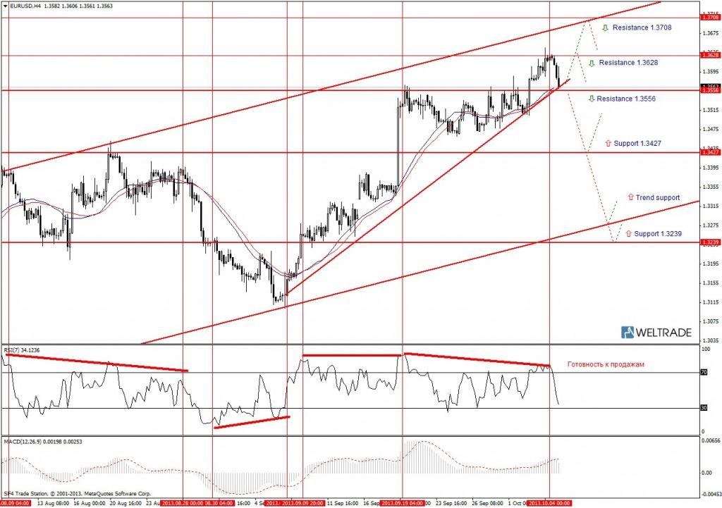 Прогноз по EUR/USD на неделю (07.10.13 - 11.10.13) - четырех часовой график (H4)