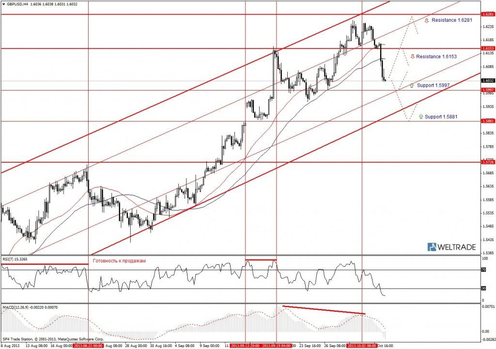 Прогноз по GBP/USD на неделю (07.10.13 - 11.10.13) - четырех часовой график (H4)