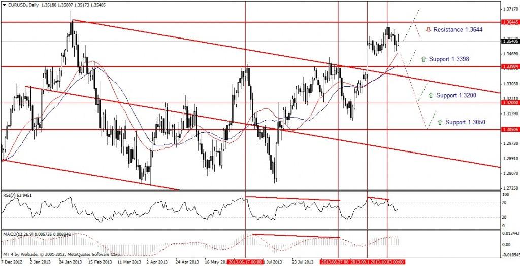 Прогноз по EUR/USD на неделю (14.10.13 - 18.10.13) - дневной график (D1)