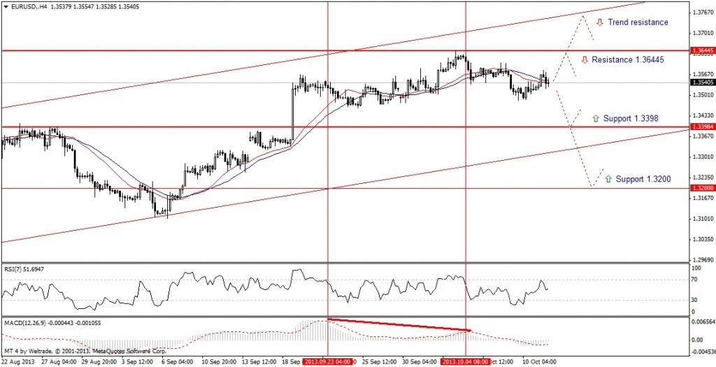 Прогноз по EUR/USD на неделю (14.10.13 - 18.10.13) - четырех часовой график (H4)