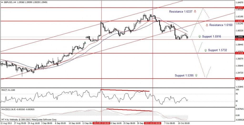 Прогноз по GBP/USD на неделю (14.10.13 - 18.10.13) - четырех часовой график (H4)