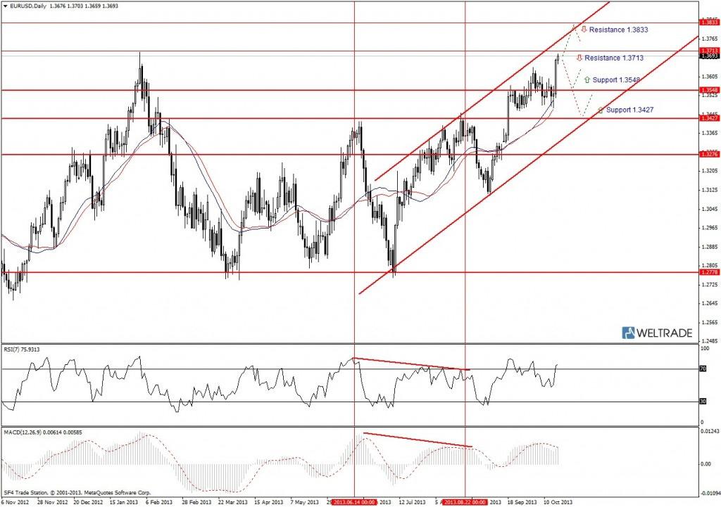 Прогноз по EUR/USD на неделю (21.10.13 - 25.10.13) - дневной график (D1)
