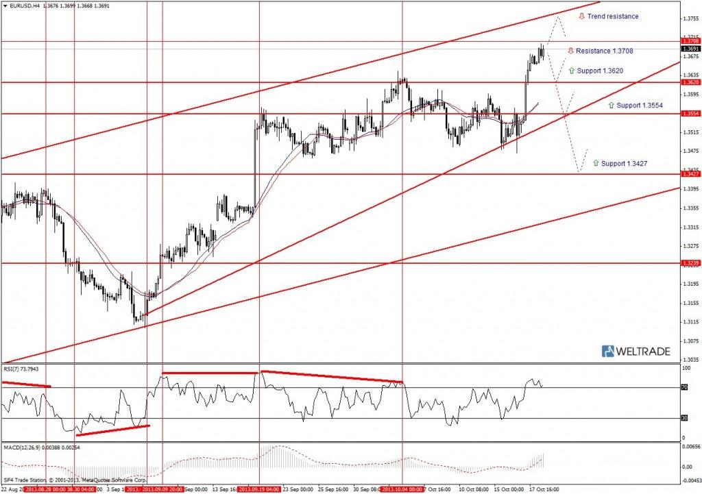 Прогноз по EUR/USD на неделю (21.10.13 - 25.10.13) - четырех часовой график (H4)