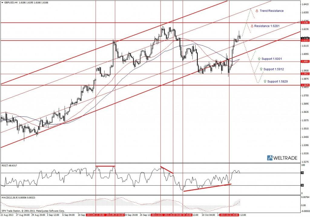 Прогноз по GBP/USD на неделю (21.10.13 - 25.10.13) - четырех часовой график (H4)