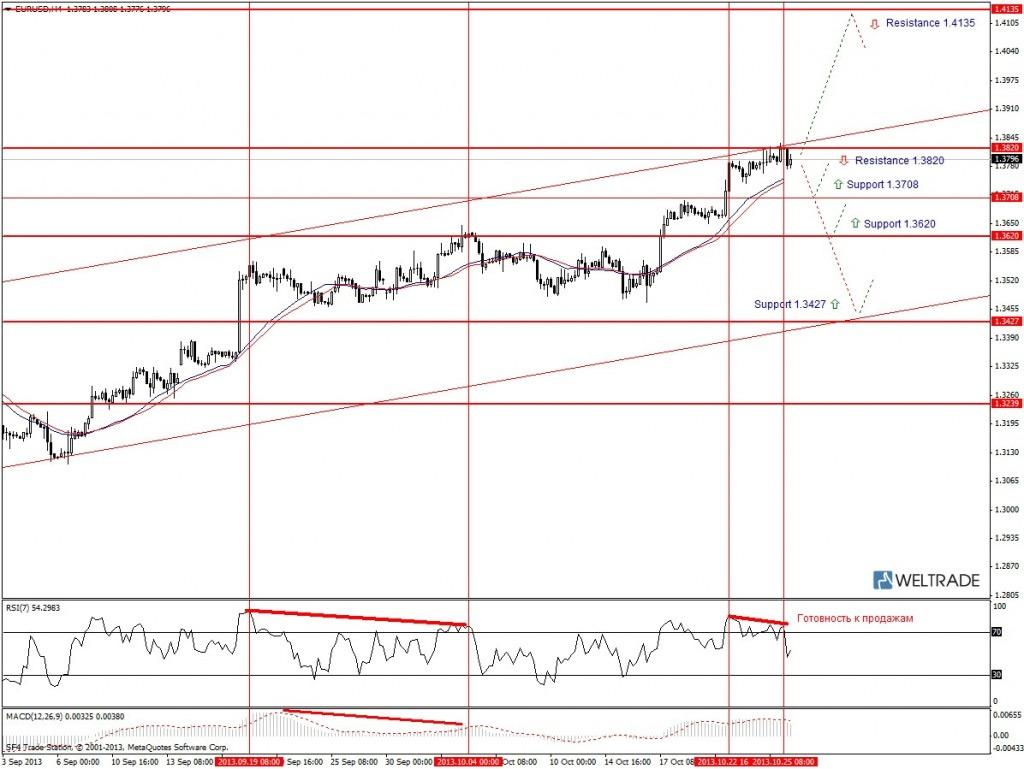 Прогноз по EUR/USD на неделю (28.10.13 - 01.11.13) - четырех часовой график (H4)