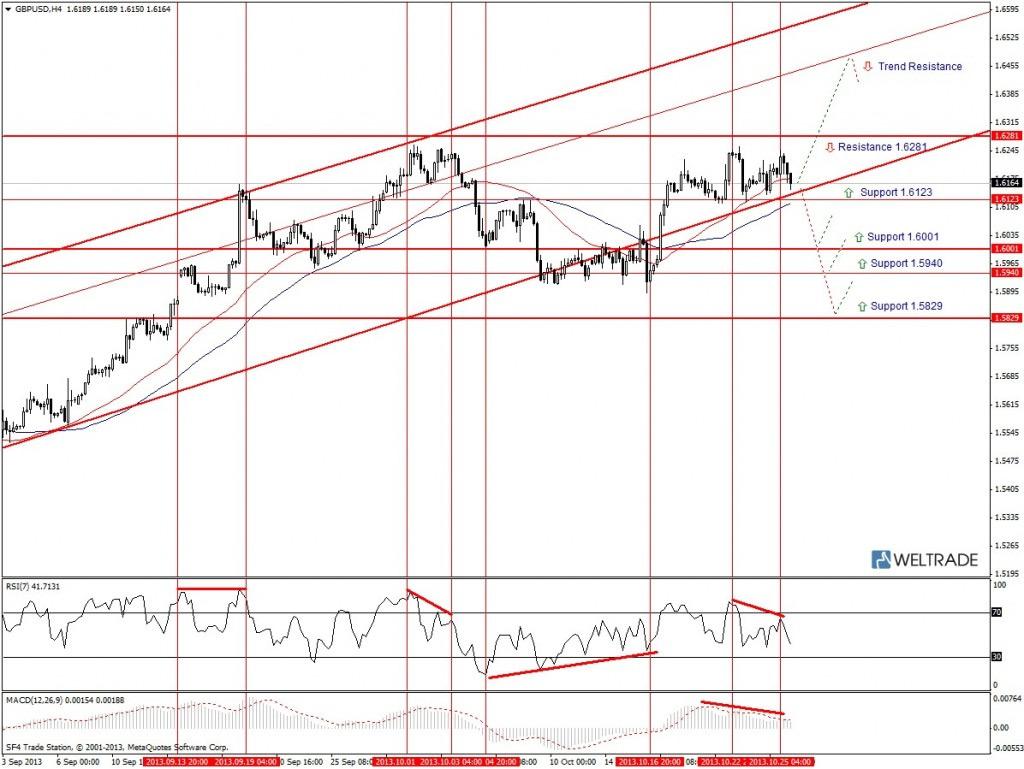 Прогноз по GBP/USD на неделю (28.10.13 - 01.11.13) - четырех часовой график (H4)